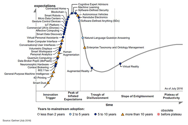 Megatrends Across Gartner 2016 Hype Cycles. Source: Gartner (July 2016)