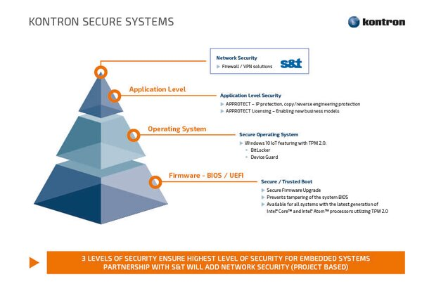 Kontron Secure Systems layers explained