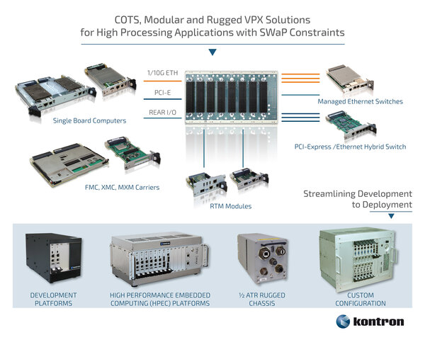 COTS, modular and rugged VPX Solutions by Kontron
