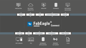 Kontron FabEagle®connect for fast and flexible connectivity
